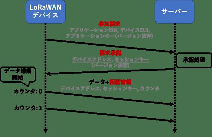 Fig0-OTAAproceduure