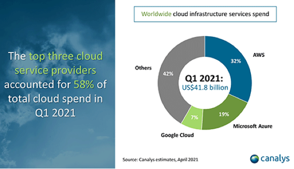 Cloud_Market